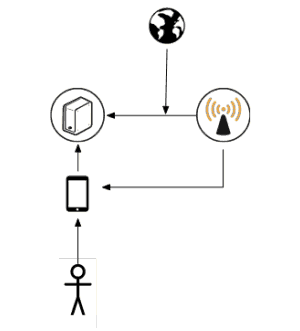 Building an iBeacon App - The New Stack