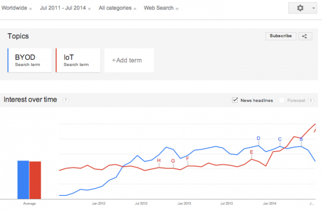 googletrends.iot