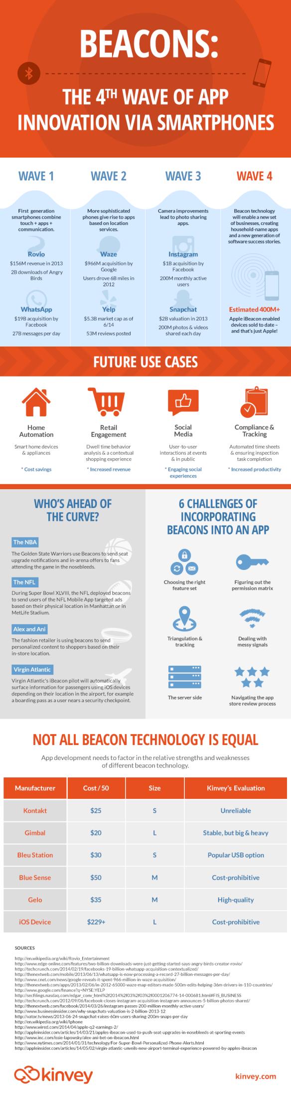 kinvey-beacon-infographic-072014