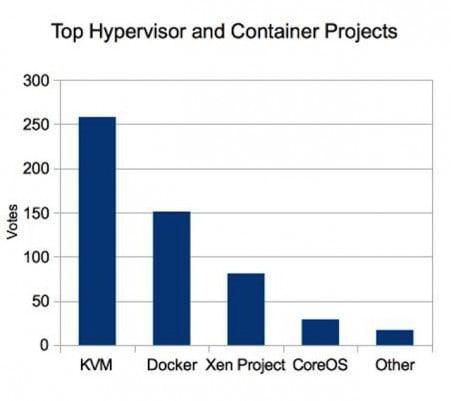 hypervisor-chart-2