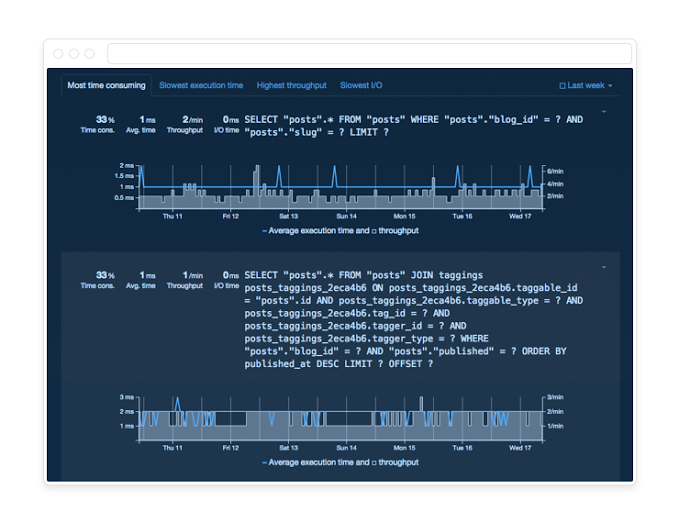 A screenshot of the Postgres metrics available from Heroku.