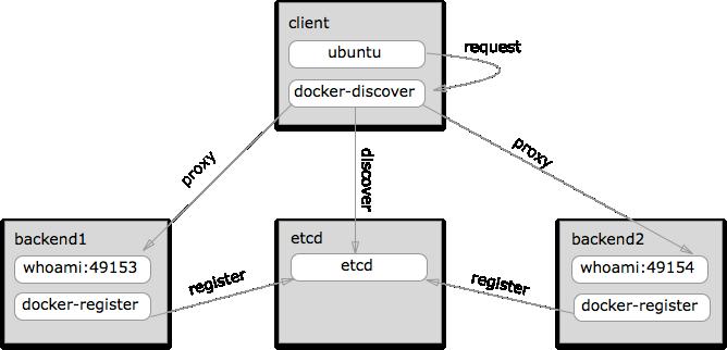 docker-service-discovery