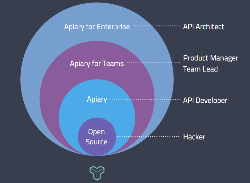 Apiary for Enterprise growth patterns