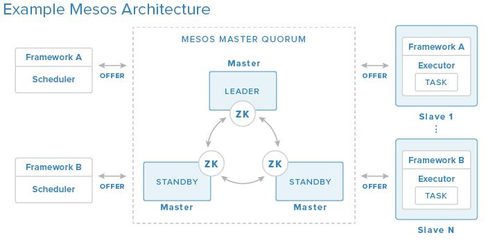mesos_architecture