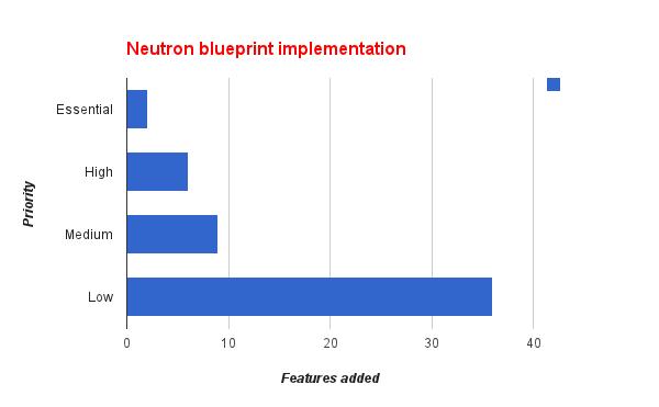 neutronBP