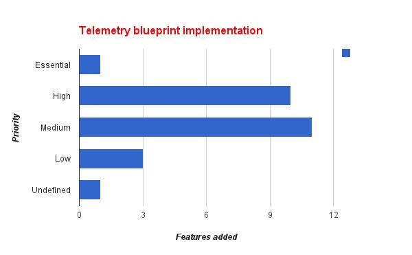 telemetryBP