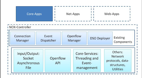 SDN Series Part Three: NOX, the Original OpenFlow Controller