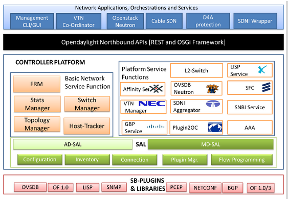 Figure 2 Detailed Architecture Of Odl