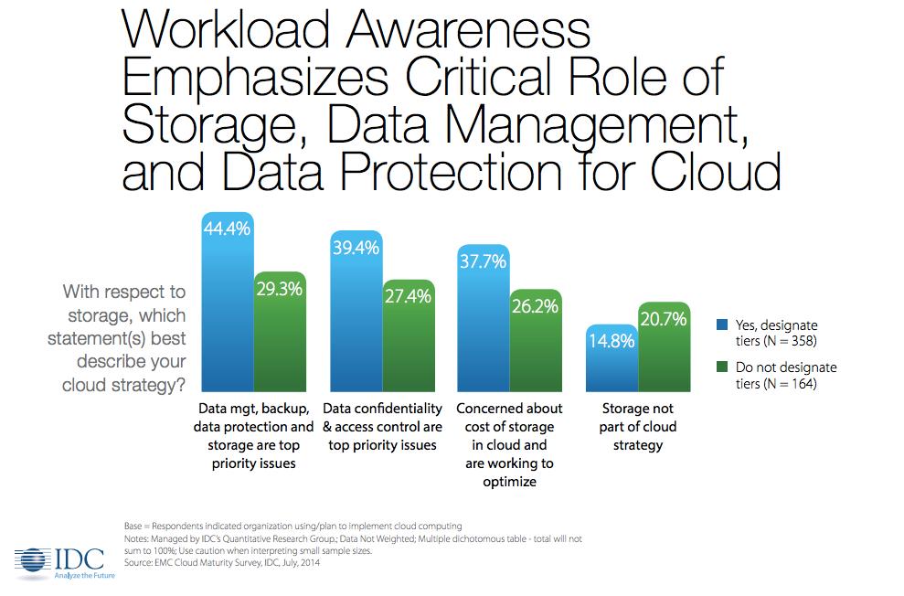 IDC_workload_of_hybrid_cloud