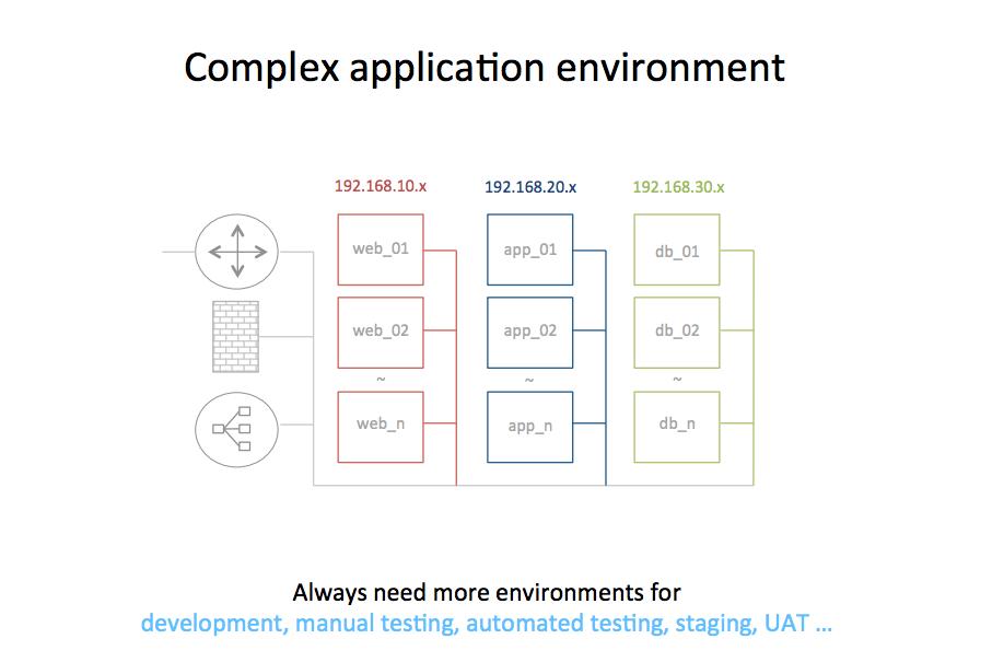 complex environments 1