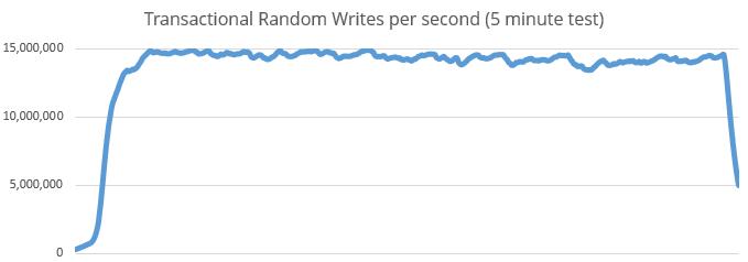 foundationDB transactional writes per second