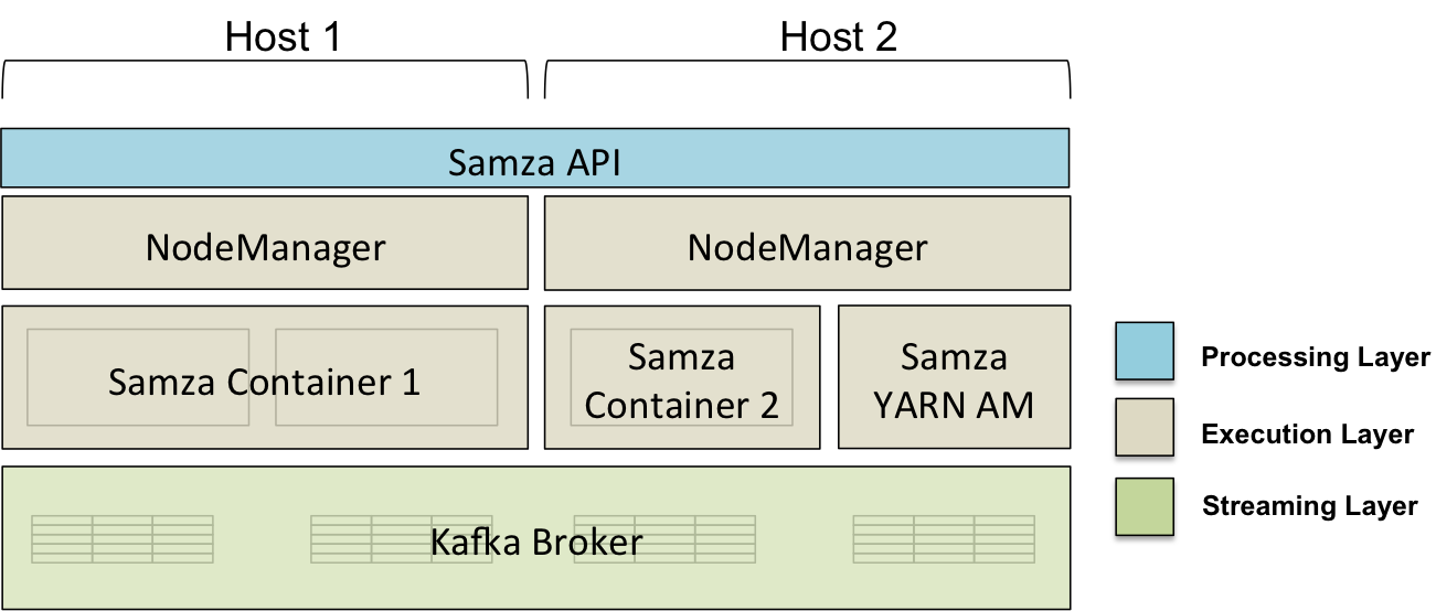 Apache Samza, LinkedIn's Framework for Stream Processing