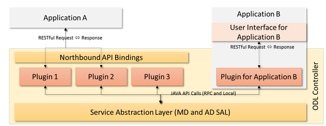 Figure 1 The Two Fundamental Ways Of Visualizing An Application As Part Opendaylight Platform