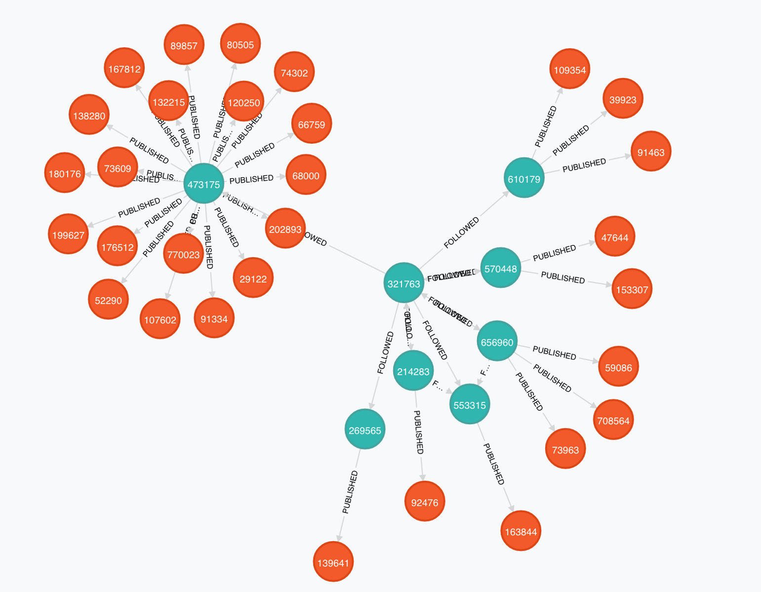 Neo4J Funding Shows How Graph Databases Have Gained More