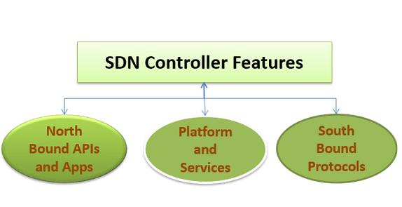 SDNcontrollerfeatures