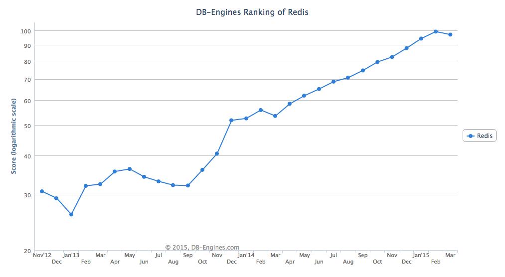 DB-Engines ranking of Redis