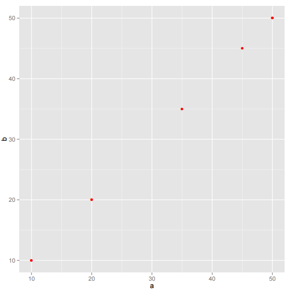 R Package: Drawing Layered Plots With ggplot2 - The New Stack