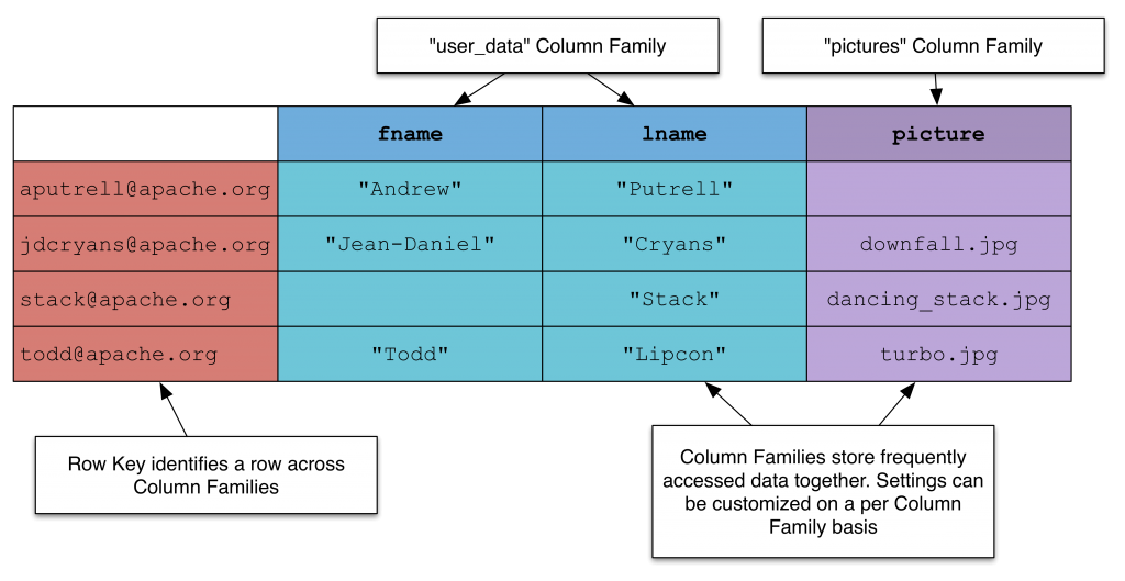 nosql_columnfamily