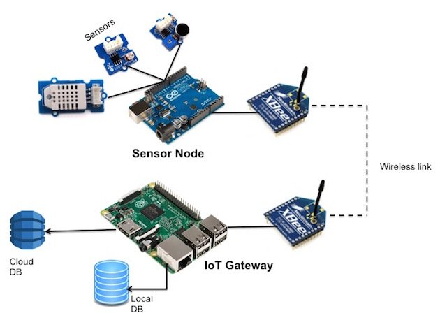 Tutorial: Prototyping a Sensor Node and IoT Gateway with