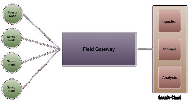 Node_Gateway