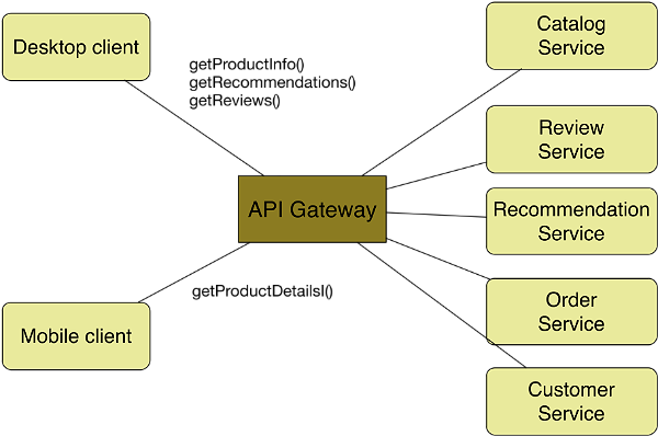 Five Reasons to Consider Amazon API Gateway for Your Next