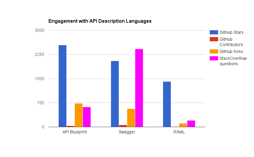 Apiary releases worlds first automated api ci testing service engagement with api descriptiojn languages malvernweather Gallery
