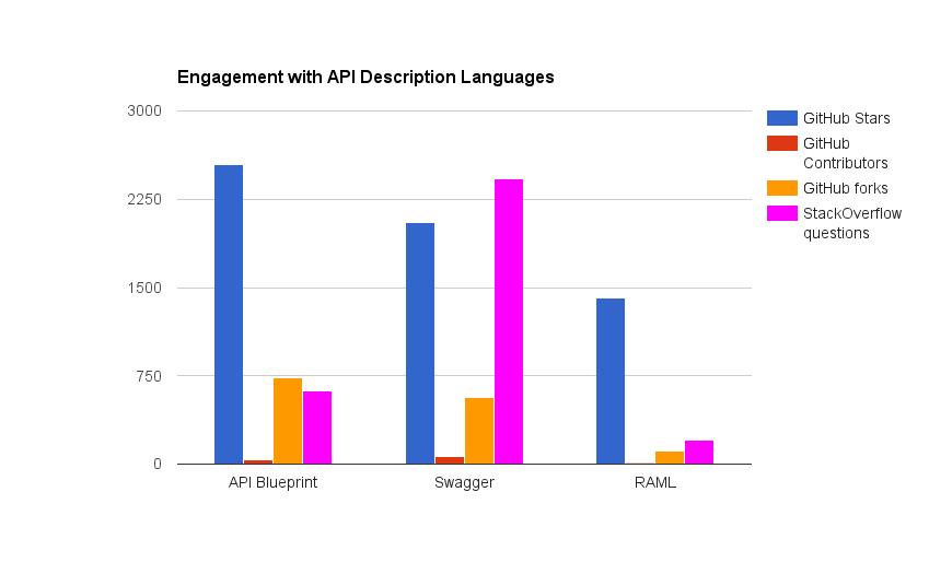 engagement with api descriptiojn languages