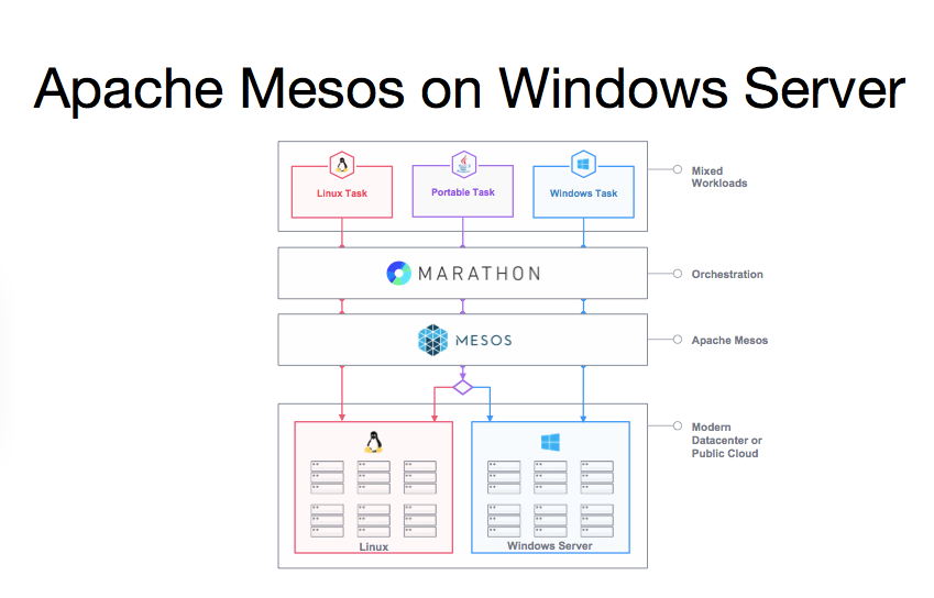 mesos_windows_server