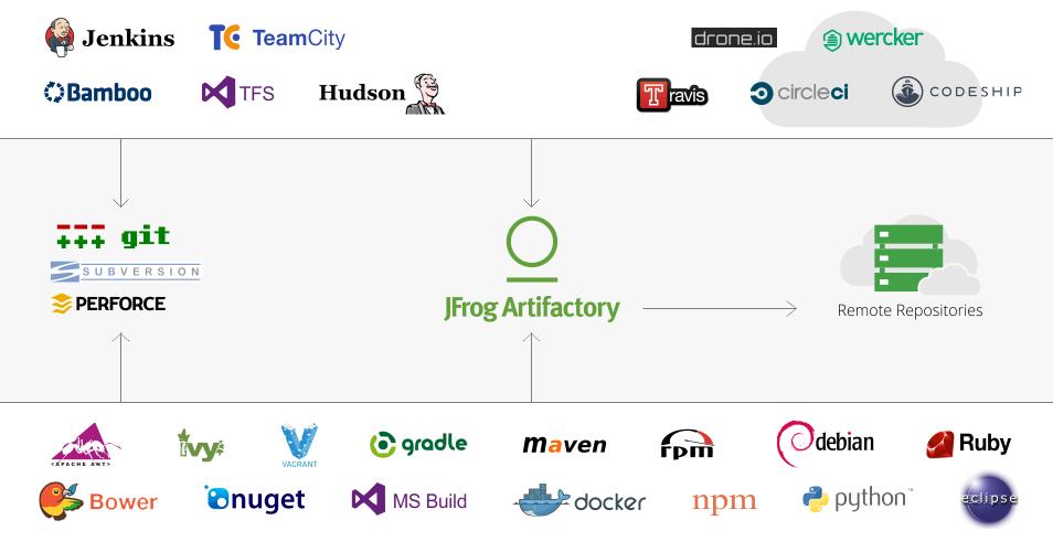 Artifactory_Diagram