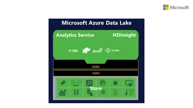 Where U-SQL fits in to the Azure Data Lake Store