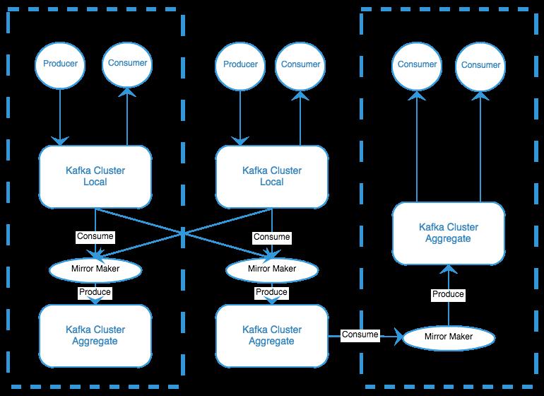 Tier Architecture 2