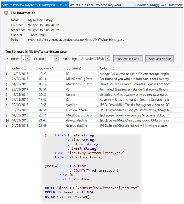 The U-SQL code needed to count posts of each author in a Twitter user network, as saved in a CSV file.  From the Microsoft Visual Studio blog.
