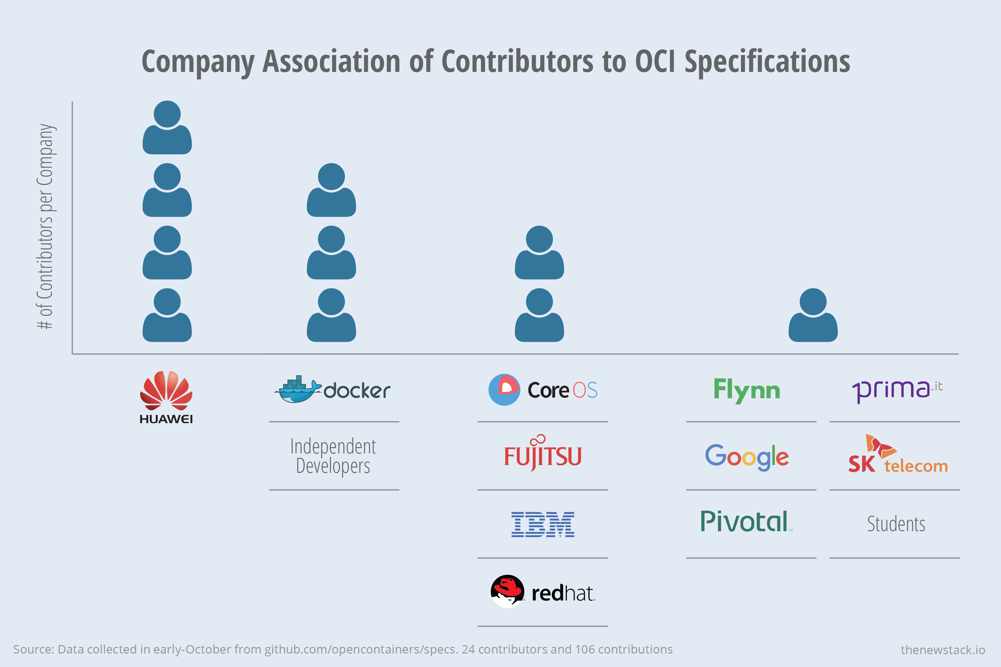 395bb7b0c8b The companies with the most active in contributors to OCI spec are Huawei