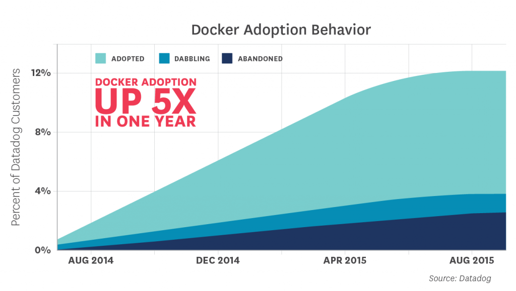 DockAdoption
