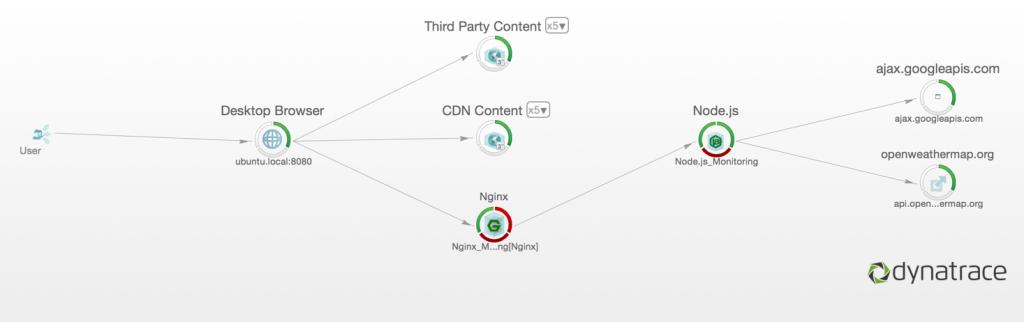A Node.JS-based transaction flow