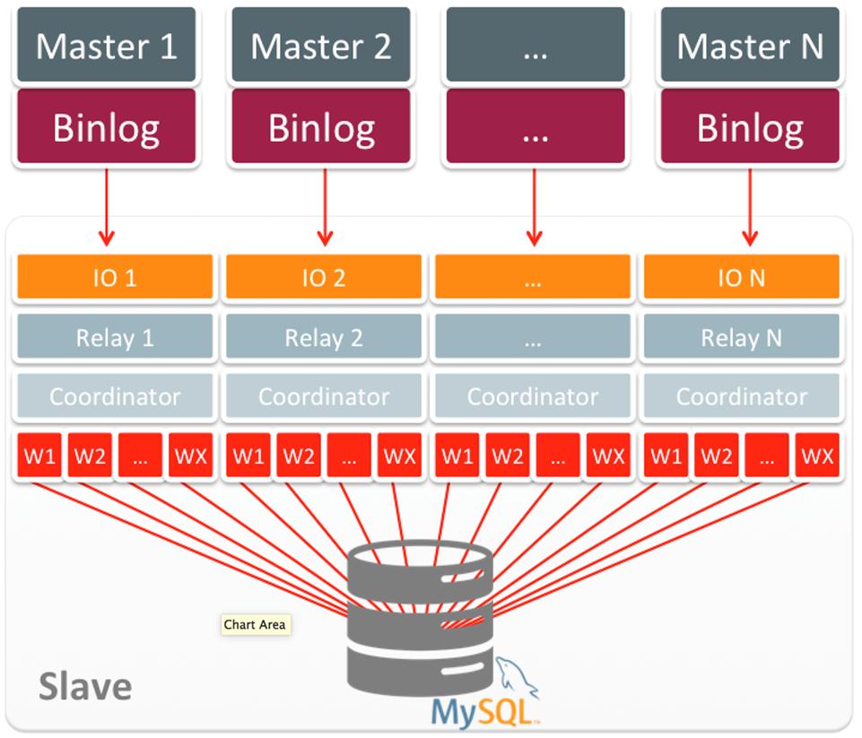 MySQL-Group-Replication-02