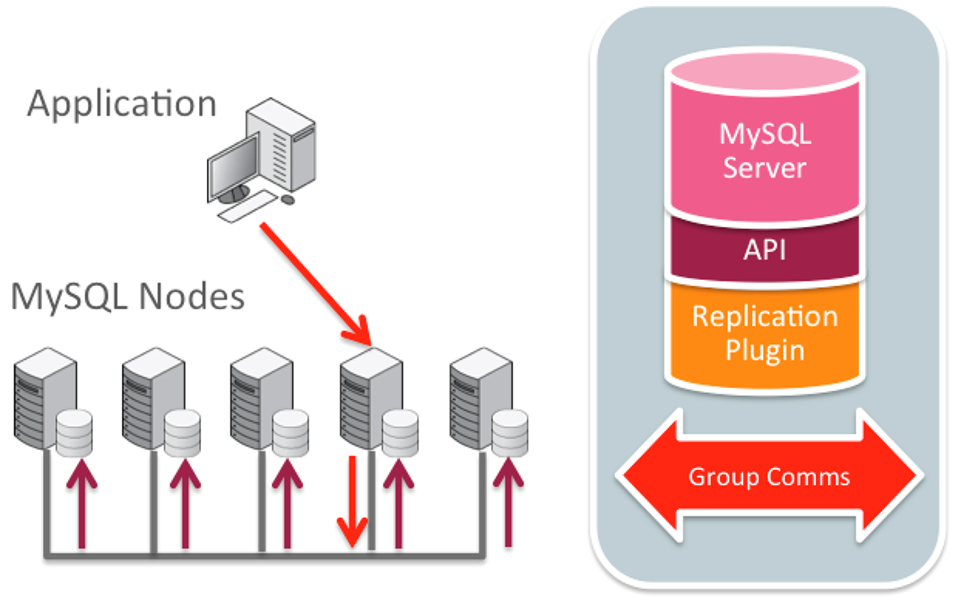 MySQL now offers native active/active write anywhere replication, including asynchronous, semi-synchronous, and (virtually) synchronous for group replication.