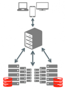 Also newly available from Oracle is MySQL Router, which provides a way to direct traffic between servers multiple backend MySQL Servers, handy for ensuring high availability and scalability through the use of multiple MYSQL instances.