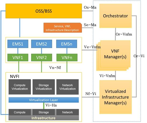 NFV-Architecture