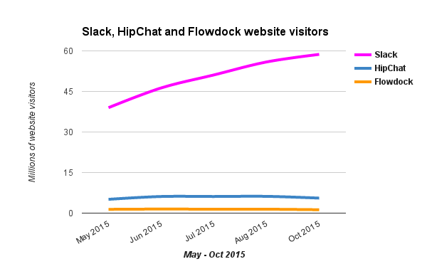 Slack vs hipchat vs flowdock website visitors