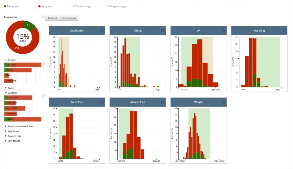 Pictured: FarmIQ's BeefEQ Report dashboard.