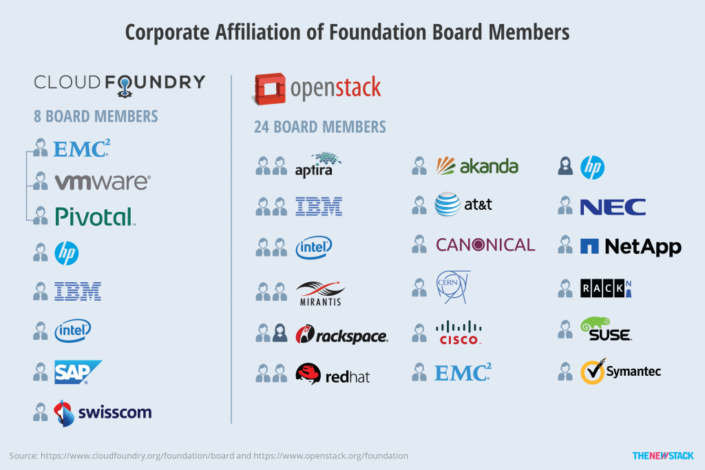 Chart_Corporate Affiliation of Foundation Board Members