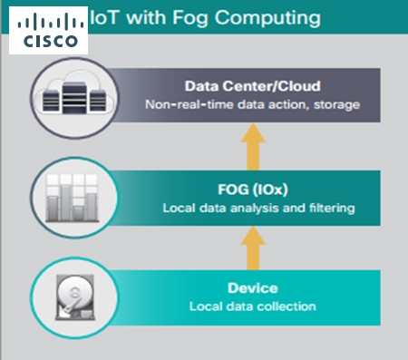 Cisco-Fog-Computing-with-IOx