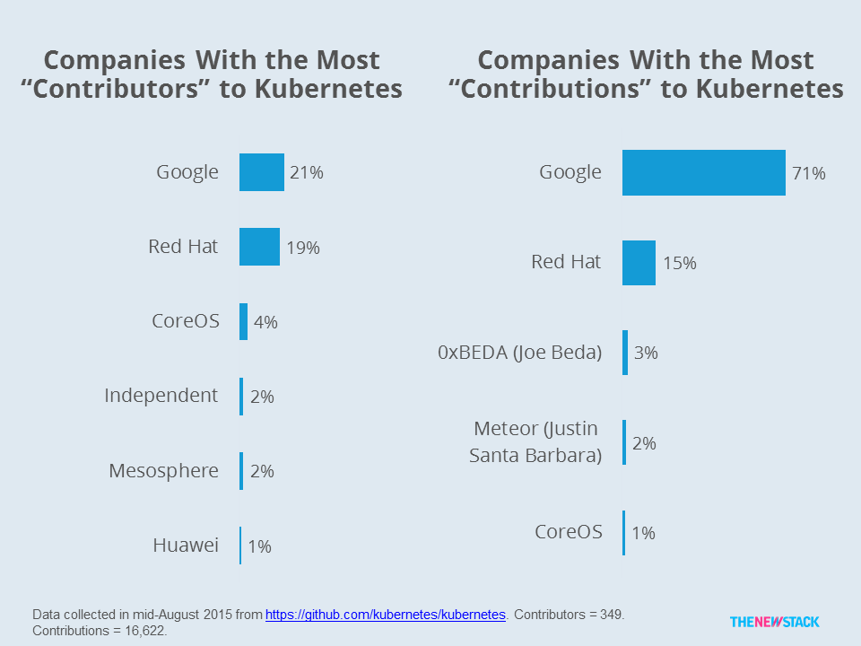 Despite its relative small size as a company, CoreOS is already among the top contributors to Kubernetes (Source: The New Stack research).