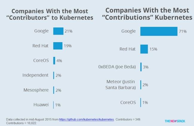 Contributors to the Kubernetes codebase.