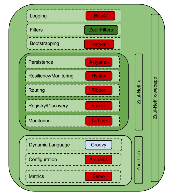 Pictured: Netflix OSS Components in Zuul