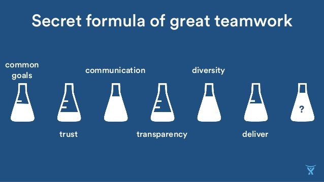 Pictured: Atlassian teamwork values.