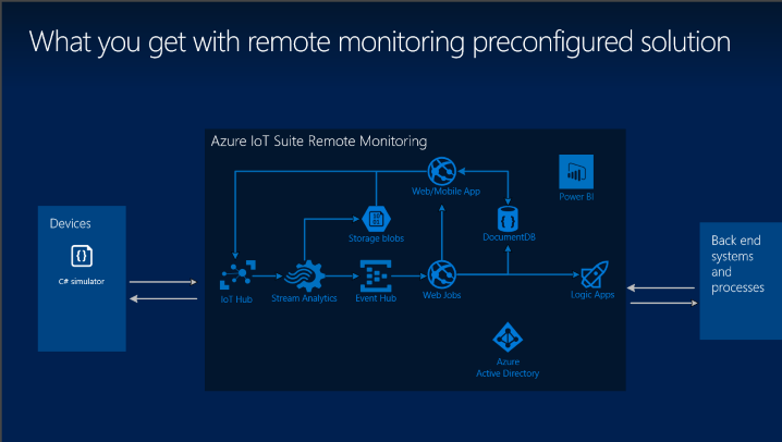 remote-monitoring-arch1