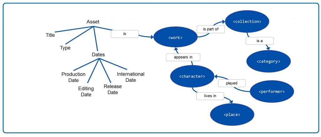 Pictured: MarkLogic Semantics Data Model Breakdown