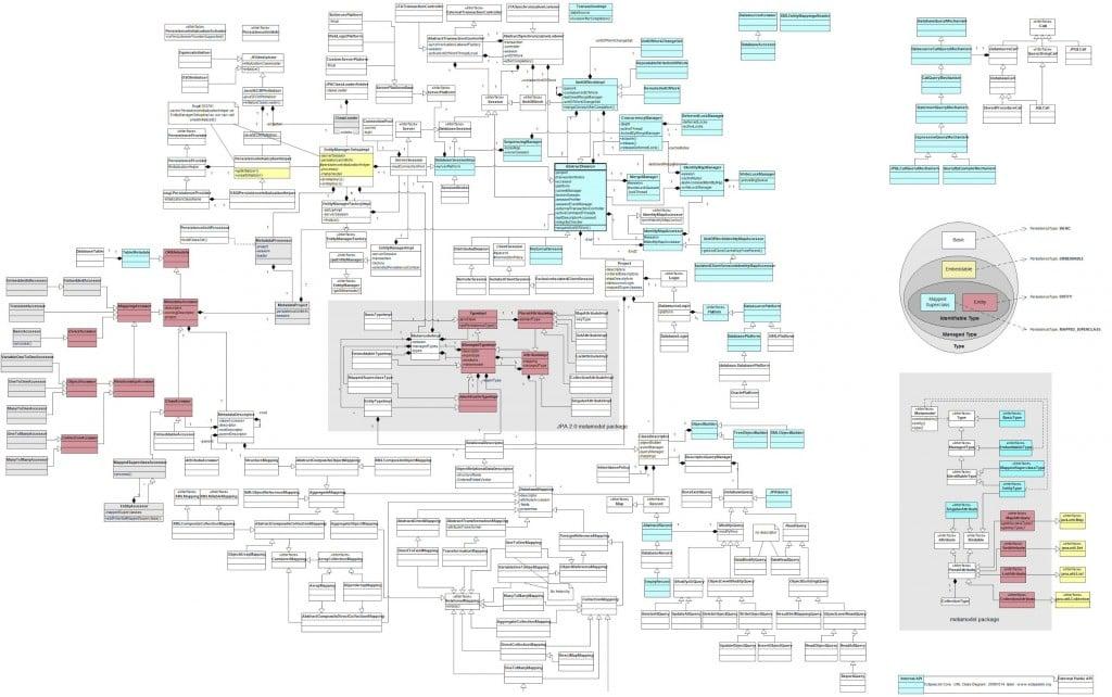 A gigantic class diagram